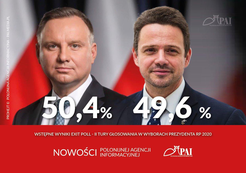 Wyniki exit poll. Różnica zbyt mała, by wskazać zwycięzcę