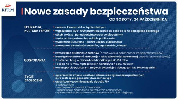 Nowe obostrzenia w Polsce: Cała Polska w czerwonej strefie, lokale gastronomiczne zamknięte